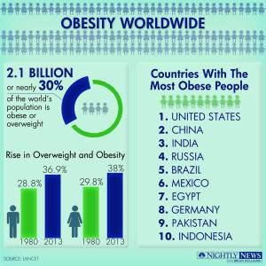 140529-infographic-obesity_3a6775165cbf2098401f72da6096ce81.nbcnews-ux-920-900
